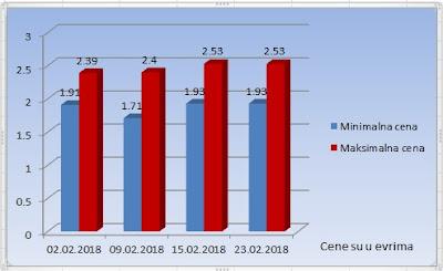 цене турског у фебруару 2018
