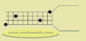 Kunci Dasar Gitar Bass F