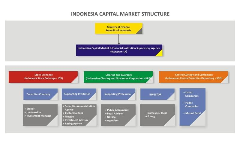 Role and Importance of Capital Market in economy