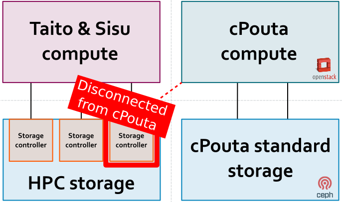 Admin Stories: Implement Object Storage in CSC's cPouta