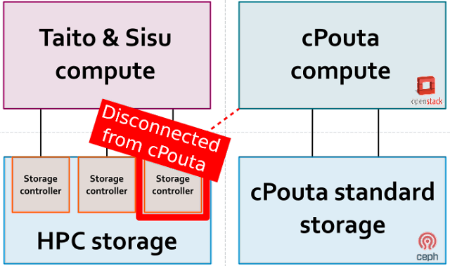 Storage updates, revisited | Pouta - Cloud from CSC IT