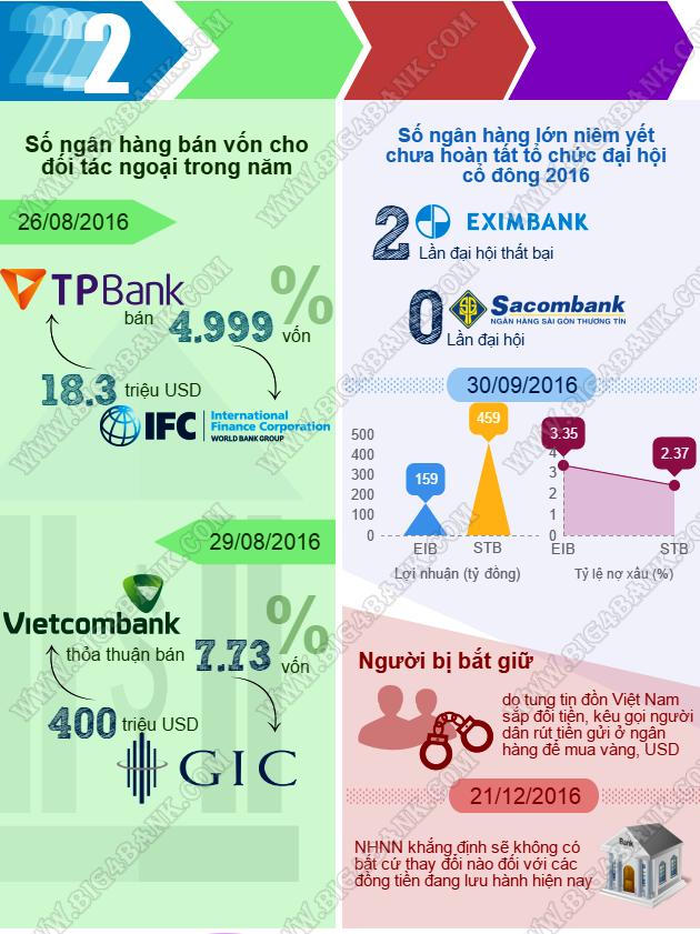 Cảnh báo: Những con số cần nhớ trong thi tuyển ngân hàng