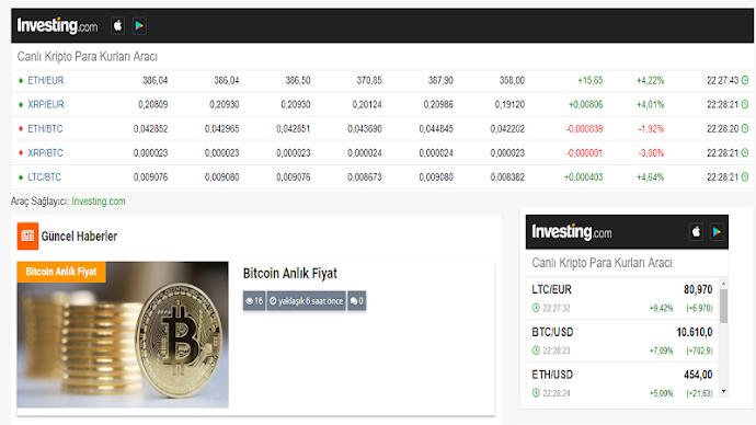 Bitcoin Anlık Fiyat
