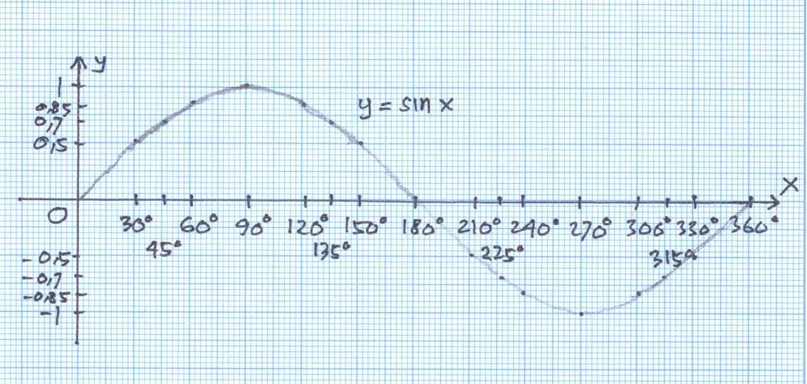 Salah satu hal penting yang harus kita ketahui dalam grafik fungsi trigonometri adalah periode dan amplitudo. Grafik Fungsi Sin X Cos X Tan X Cotan X Sec X Dan Cosec X Bagian 2 Matematika Online