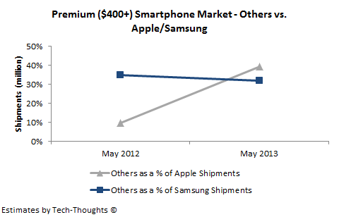 Other Smartphone Vendors vs. Apple & Samsung