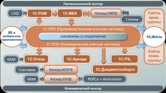 Архитектура корпоративных информационных систем на предприятии приборостроения