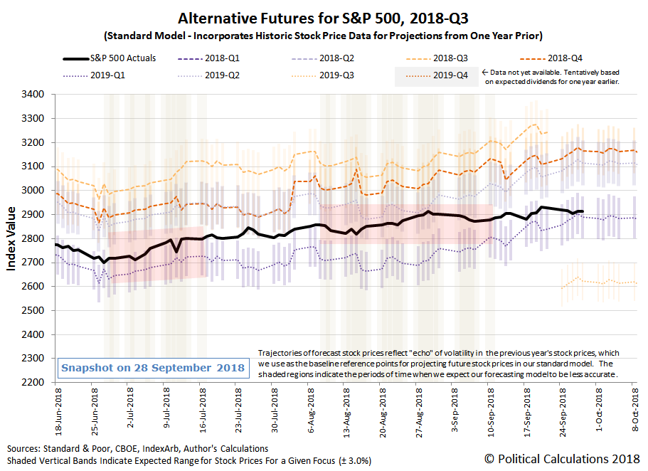 Alternative Futures - S&P 500 - 2018Q3 - Standard Model - Snapshot on 28 Sep 2018