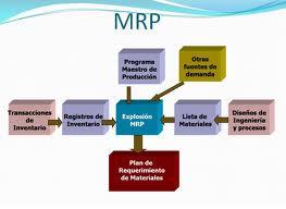 La-planificacion-de-requerimientos-de-materiaies-MRP