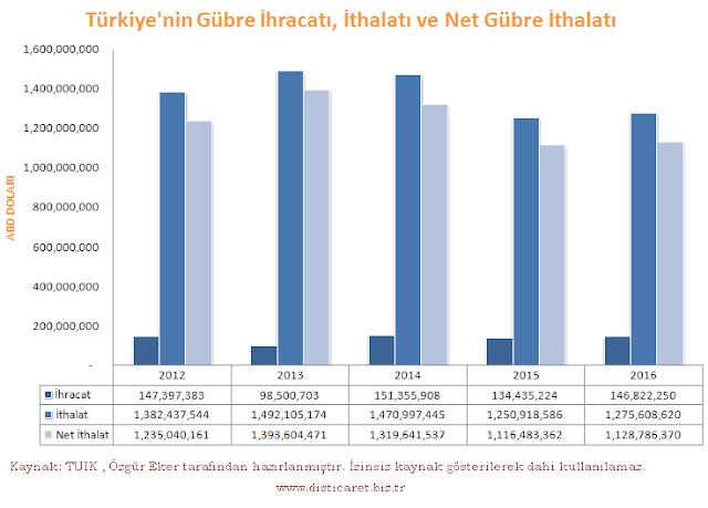 Türkiye'nin gübre ihracatı ve ithalatı