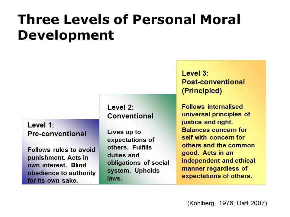 a summary and discussion of kohlbergs level of moral development This page will review the following theories: kohlberg's theory of moral development rest's neo-kohlbergian approach gilligan's theory of women's moral development lawrence kohlberg (1981) - theory of moral development cognitive component of moral behavior representing the transformations that occur in a person's form or structure of thought (kohlberg.
