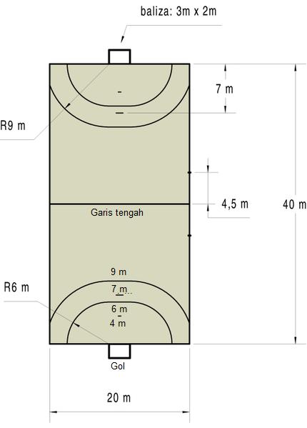 Ukuran Lapangan Handball Bola Tangan Beserta Gambar Penjasorkes