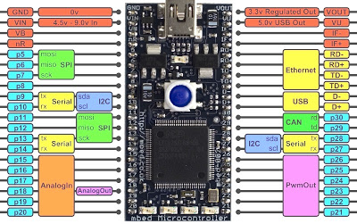 Mbed Microcontroller Prototyping