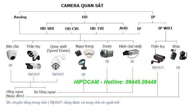 Phân biệt các loại camera giám sát  Tìm hiểu về camera quan sát