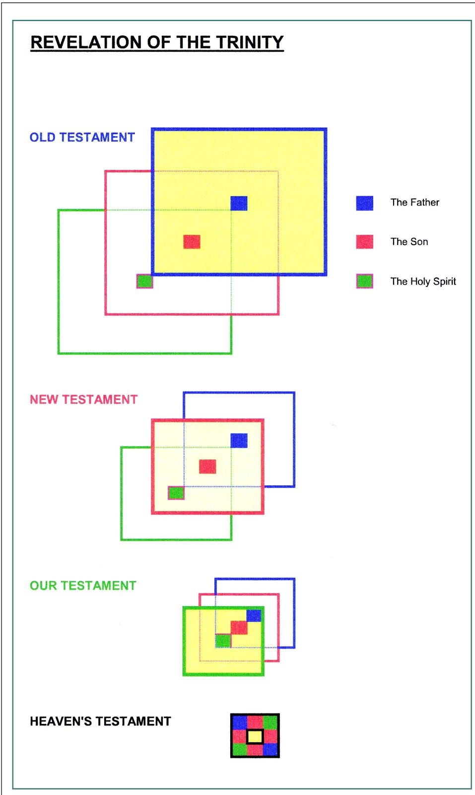 Dom Donald's Blog: Blessed Trinity - chart and commentary by