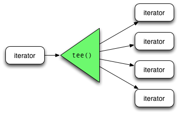 Python-My Notes: Python's itertools tee() explained with