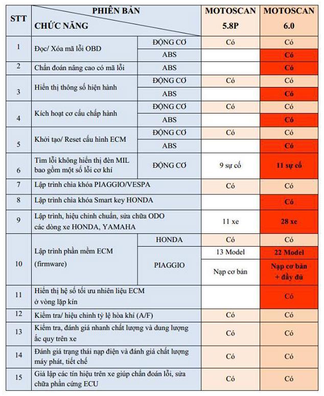 sự khác biệt về chức năng giữa máy motoscan 6 và motoscan 5.8