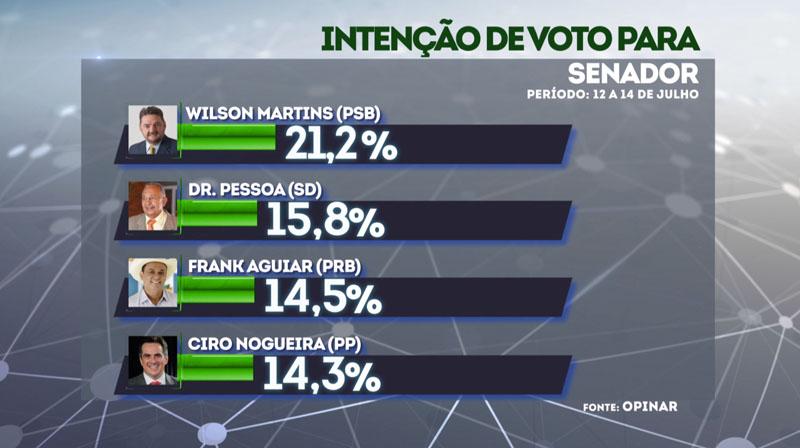 Resultado de imagem para Wilson aparece com 21% e Dr. Pessoa com 15% para o Senado