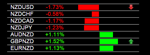 NZD/USD Sell Signal Forex Heatmap®
