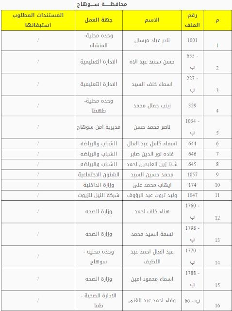 محافظة سوهاج كشف بأسماء المستوفين - للمقابلة الشخصية 2019 كشوف اسماء المقبولين للمسابقة