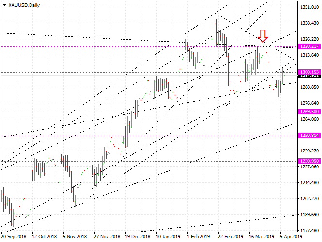 Gold Price forecast and trading, XAUUSD down to $1269 - Gold market today