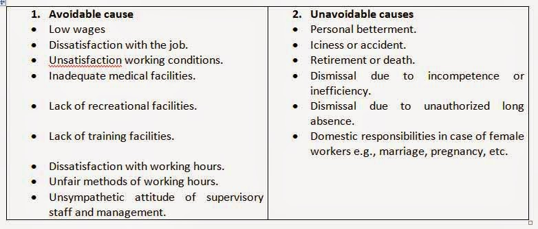 causes of high labour turnover Finds out the main causes and ground realities of the problem of employee turnover on sustainable growth of organization the study could be of help in reviewing the relevant policies the study could be of help in reviewing the relevant policies.