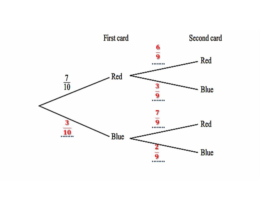 a tree diagram probability