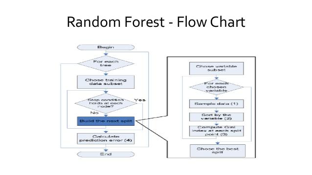 Flowchart Random Forest