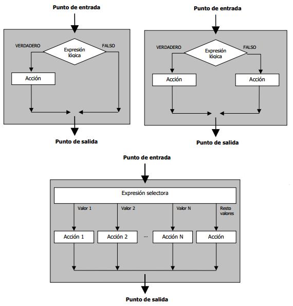 Algoritmos Y Modelado De Datos Estructura De Control