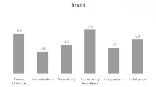 hofstede s in brazil Tourist attractions: performing race and masculinity in brazil's sexual economy - kindle edition by gregory mitchell download it once and read it on your kindle device, pc, phones or.