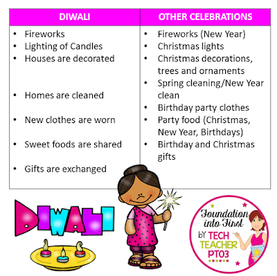 Diwali in the classroom. Teachers need to create inclusive classrooms, celebrating and exploring holidays festivals from around the world. #teacher #socialstudies #freedownload #teacherblog #foundationintofirst