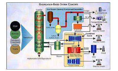 skema gasifikasi batubara indonesia
