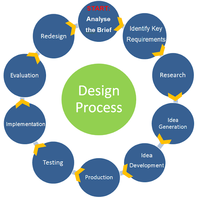The steps in the design process