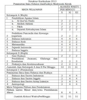 Struktur  kurikulum sebagai citra mengenai penerapan prinsip kurikulum mengenai  posis Struktur Kurikulum 2013 Madrasah Aliyah (MA) Terbaru