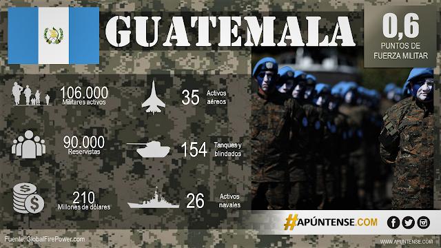 FUERZAS-ARMADAS-GUATEMALA