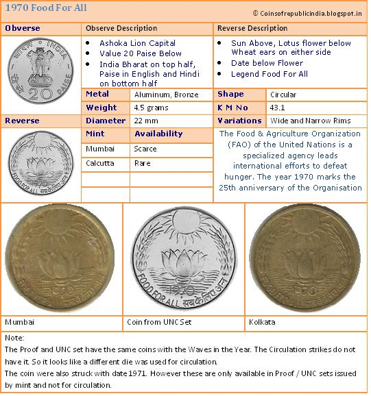 Republic India Coins Proof Set Currencies 20 Paise Commemorative Coin