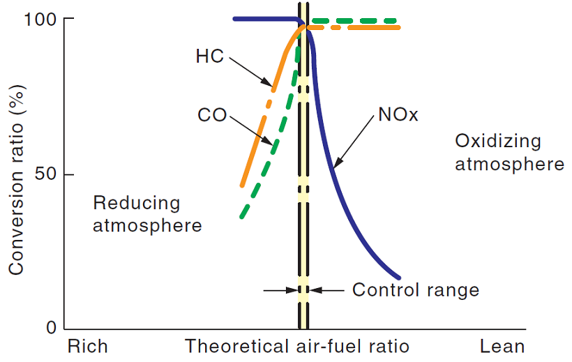 Air Fuel Ratio Chart