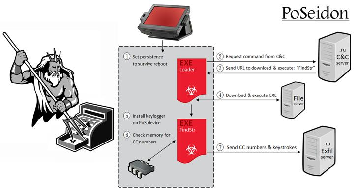 PoSeidon-point-of-sale-malware