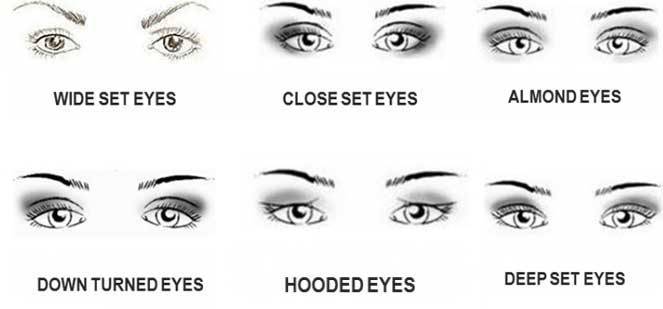 Different eye makeup for different eye shape careuall eye shape ccuart Images