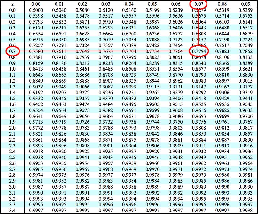 Positive and Negative Z-Score Table - Bing images Z Score Table Pdf