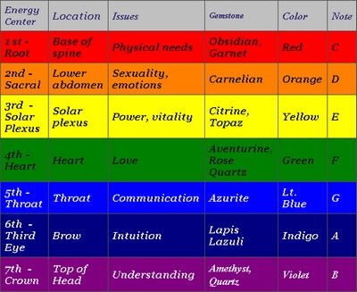 How To Deal With Depression: Chakra Energy to Deal With and