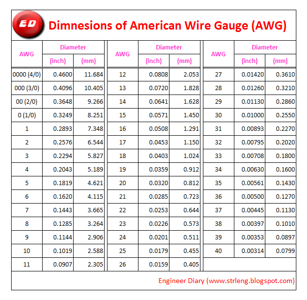 American wire gauge awg engineer diary for more details about standard wire gauge click swg greentooth Images