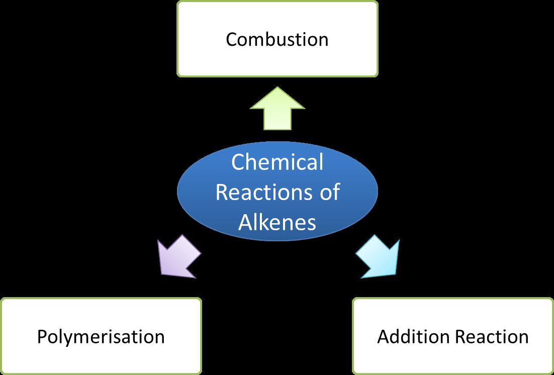 Alkene - SPM Chemistry