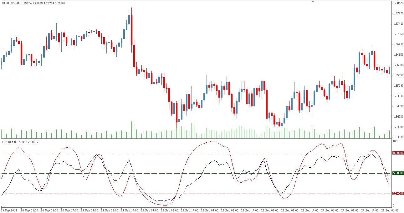 Forex dss indicator