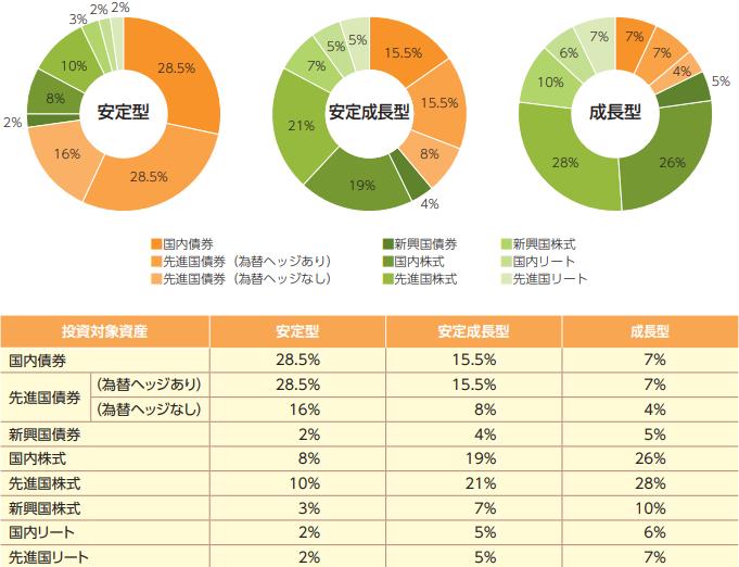 『Smart-i 8資産バランス』3種の基本投資割合