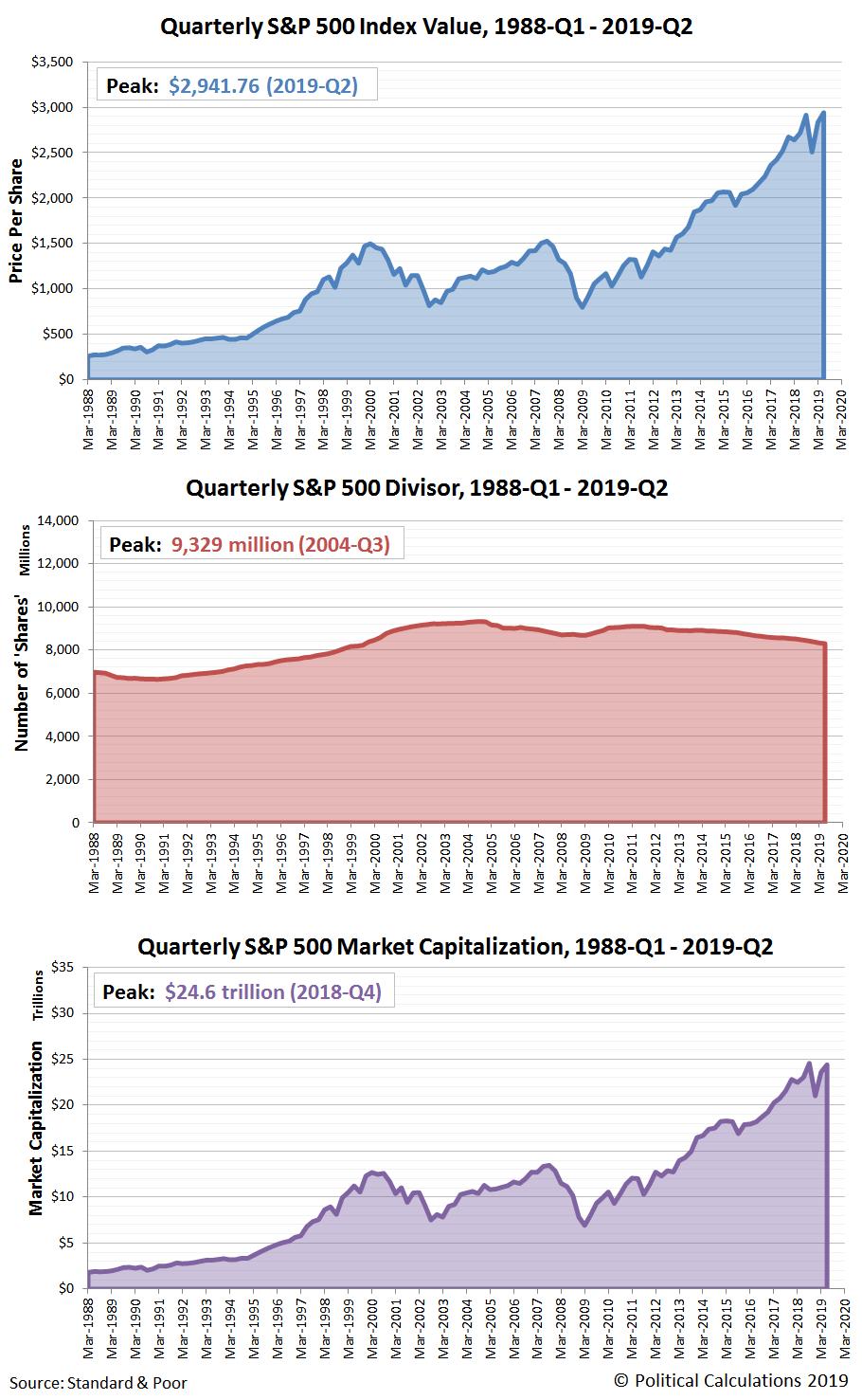 S&P 500 Index Value, Divisor, and Market Capitalization, 1988-Q1 - 2019-Q2