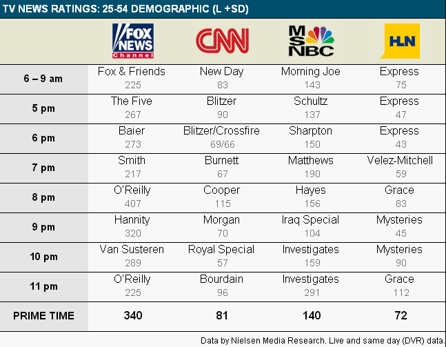 Media Confidential: Cable News Ratings: CNN Drops Below 100K Viewers