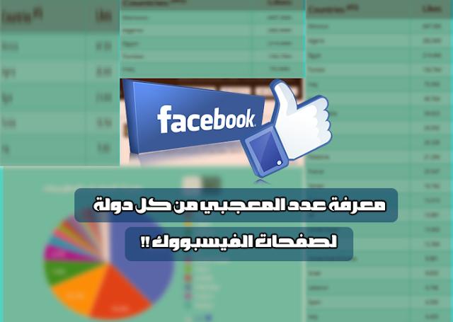 تعرف على أكتر الدول المعجبة بصفحات الفيسبوك بالترتيب !