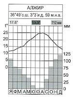 Климатограма на станция Алжир