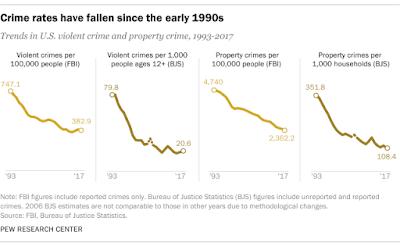 Violent Crime down in U.S. 49% in last 24 years.