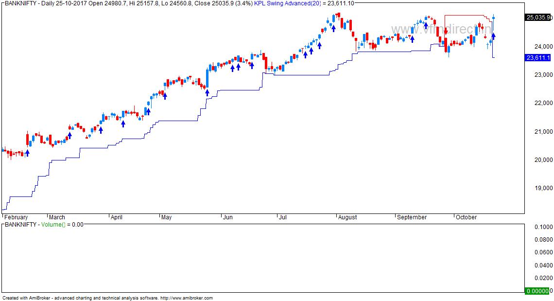 Bank Nifty Chart With Kplswing Indicator